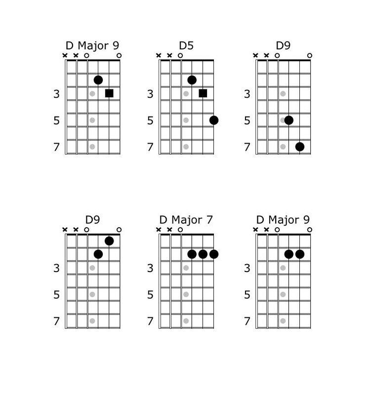 Chord embellshments, D Major Guitar Chord, Guitar theory, Music ...